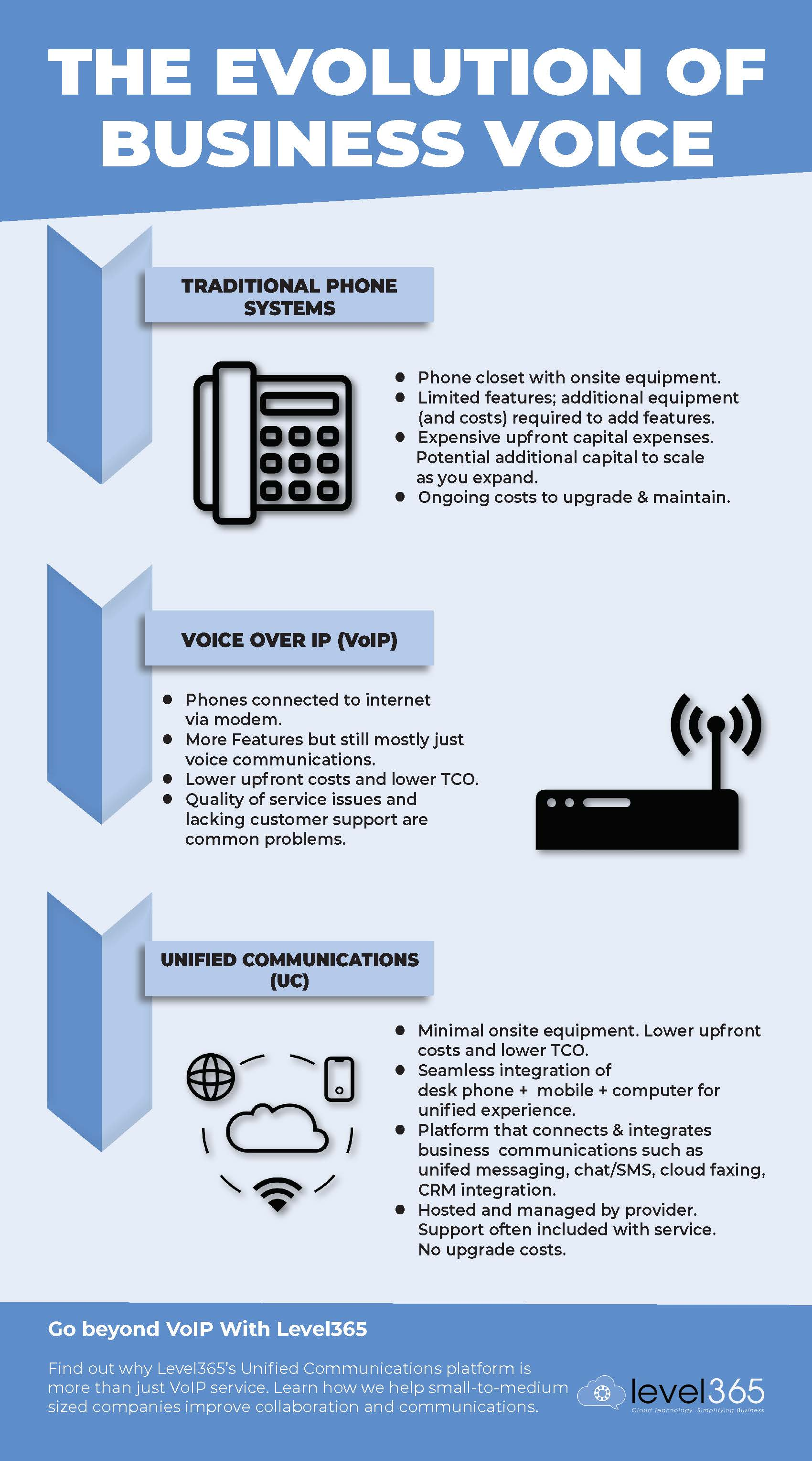 Evolution of Busioness Voice_infographic draft_as of May0218_Page_1