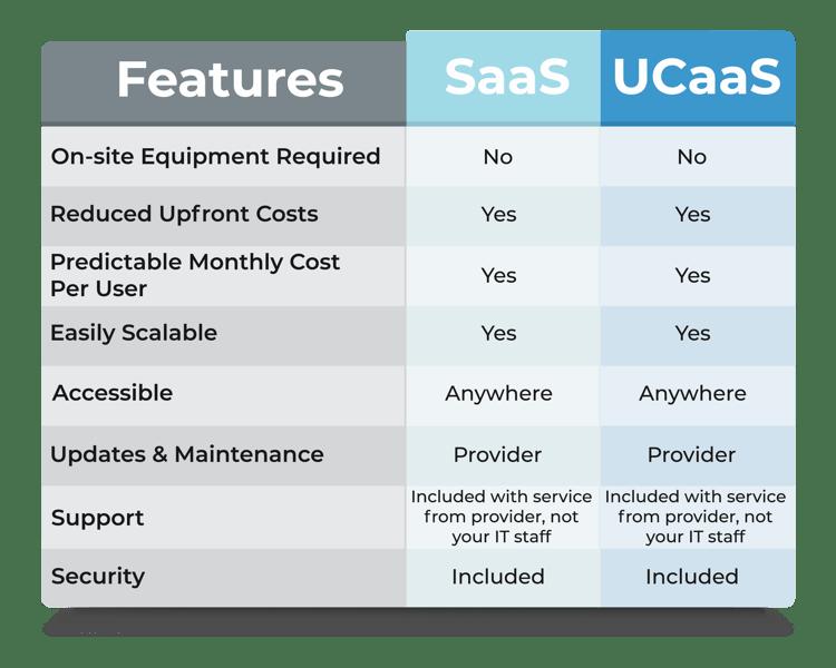 UCaaS-SaaS Chart Design-1